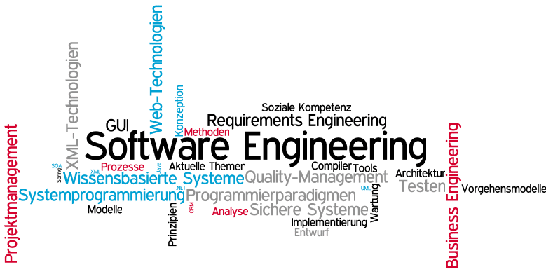 software engineering fields